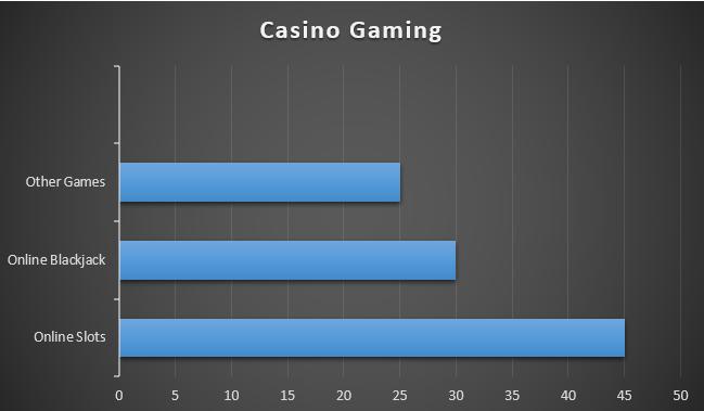 Casino Gaming Chart